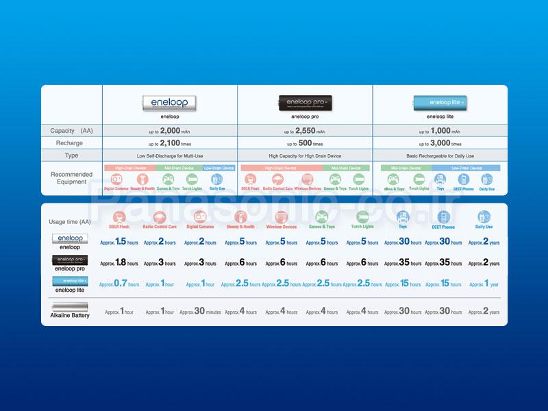 جدول مشخصات انواع باتری آنلوپ پاناسونیک